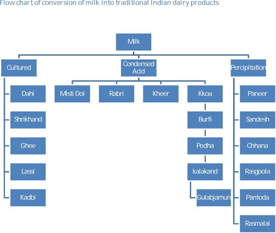 Flow chart of conversion of milk into traditional Indian dairy products Milk Condensed Cultured Percipitation