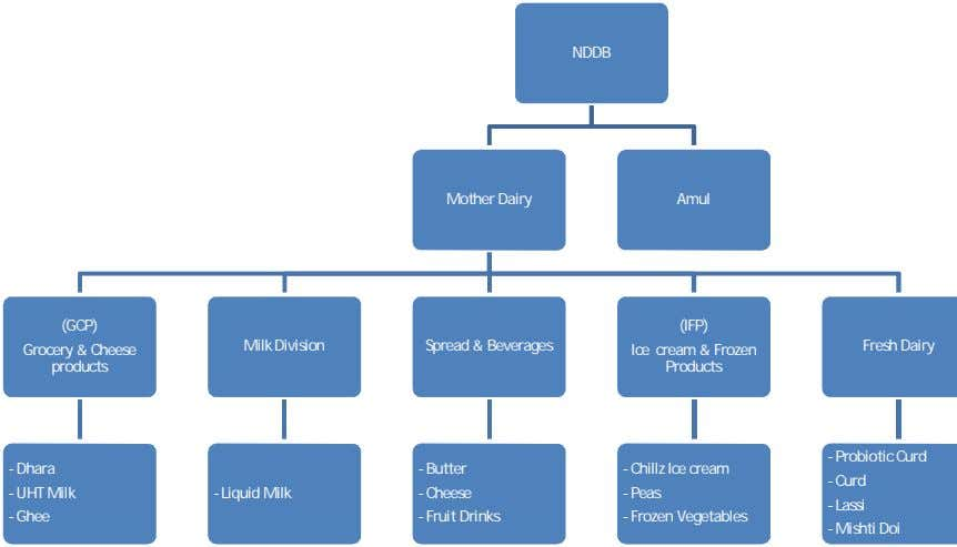 NDDB Mother Dairy Amul (GCP) (IFP) Milk Division Spread & Beverages Fresh Dairy Grocery &