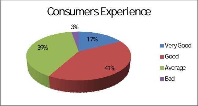 Consumers Experience 3% 17% Very Good 39% Good 41% Average Bad