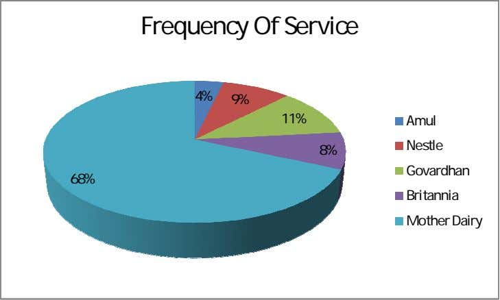 Frequency Of Service 4% 9% 11% Amul Nestle 8% Govardhan 68% Britannia Mother Dairy