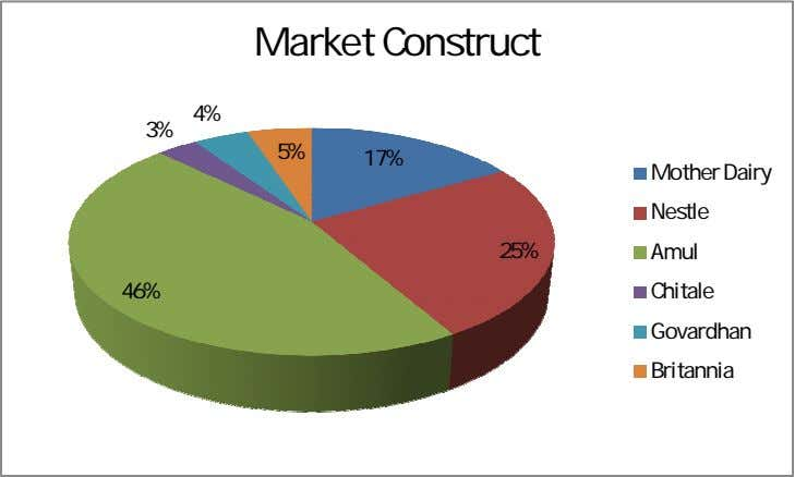 Market Construct 4% 3% 5% 17% Mother Dairy Nestle 25% Amul 46% Chitale Govardhan Britannia
