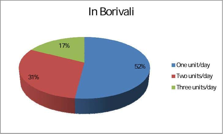 In Borivali 17% One unit/day 52% 31% Two units/day Three units/day