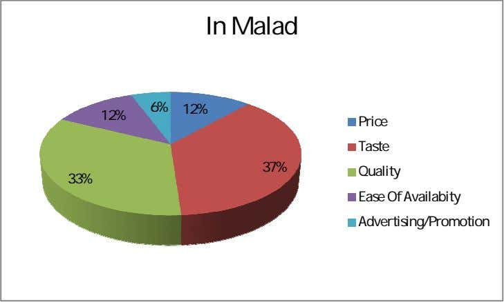 In Malad 6% 12% 12% 37% 33% Price Taste Quality Ease Of Availabity Advertising/Promotion