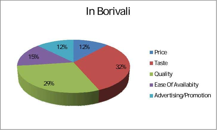 In Borivali 12% 12% 15% 32% 29% Price Taste Quality Ease Of Availabity Advertising/Promotion