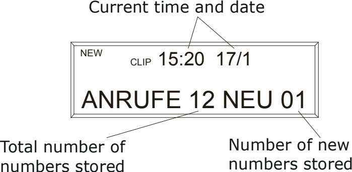 Current time and date NEW 15:20 17/1 CLIP ANRUFE 12 NEU 01 Total number of
