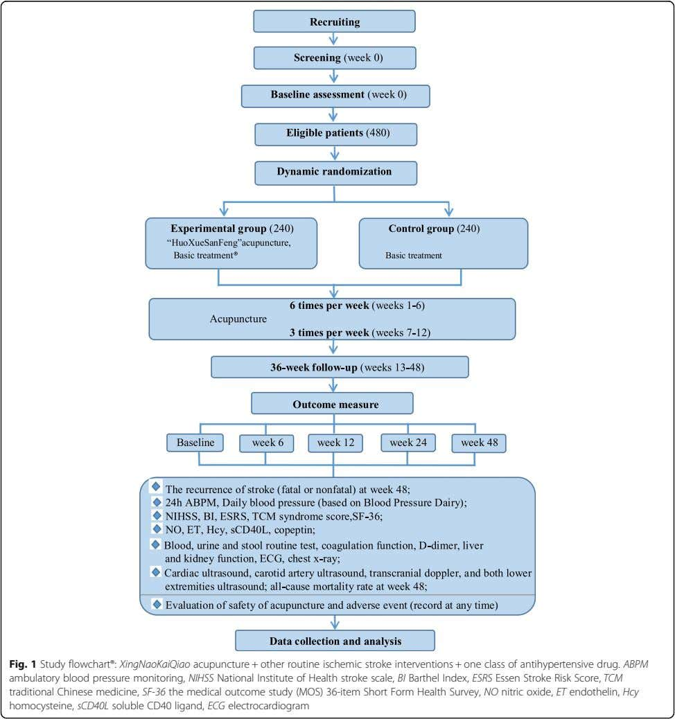 Fig. 1 Study flowchart®: XingNaoKaiQiao acupuncture + other routine ischemic stroke interventions + one class