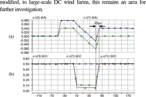 modified, to large-scale DC wind farms, this remains an area for further investigation. i(3) (kA)