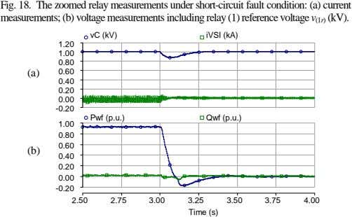 Fig. 18. The zoomed relay measurements under short-circuit fault condition: (a) current measurements; (b) voltage