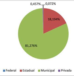 0,072% 0,457% 18,194% 81,276% Federal Estadual Municipal Privada