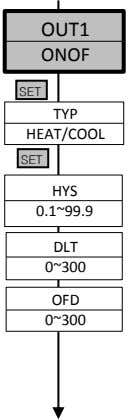 OUT1 ONOF SET TYP HEAT/COOL SET HYS 0.1~99.9 DLT 0~300 OFD 0~300