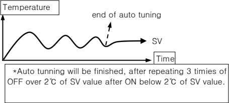 Temperature end of auto tuning SV Time *Auto tunning will be finished, after repeating 3