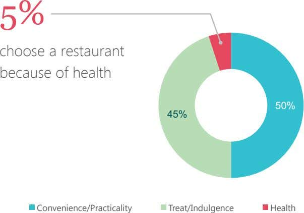 5% choose a restaurant because of health 50 % 45 % Convenience/Practicality Treat/Indulgence Health