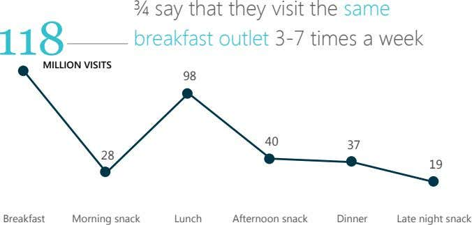 118 ¾ say that they visit the same breakfast outlet 3-7 times a week MILLION
