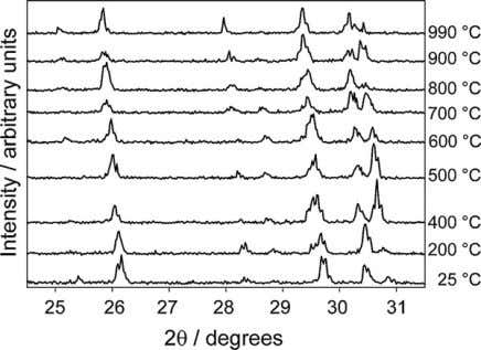 TOPAS from BRUKER. The starting values for the crys- Fig. 1. XRD-patterns of Ba 2 SiO