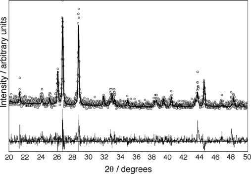 of Ba 2 SiO 4 measured at different temperatures. Fig. 2. XRD-pattern of BaSiO 3 ,