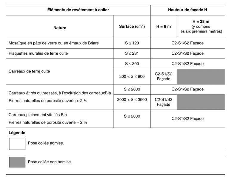 22/3/2016 Reef4­CSTB Tableau2Limitationd'emploidesproduitsdecollageenfonctiondelahauteurdes