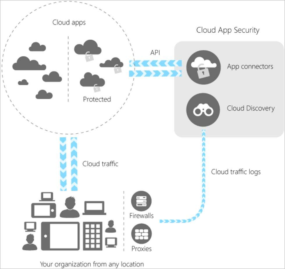 4/9/2019 Azure advanced threat detection | Microsoft Docs Cloud App Security integrates visibility with your cloud