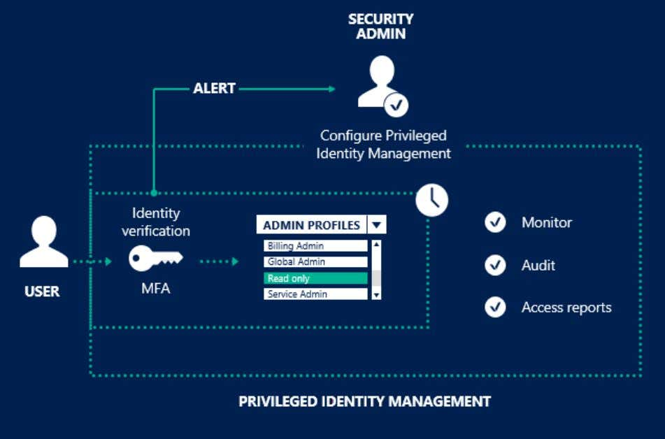 4/9/2019 Azure advanced threat detection | Microsoft Docs PIM helps you: Get alerts and reports about