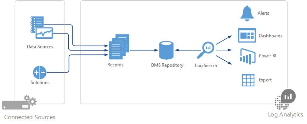 4/9/2019 Azure advanced threat detection | Microsoft Docs You collect data into the repository from connected