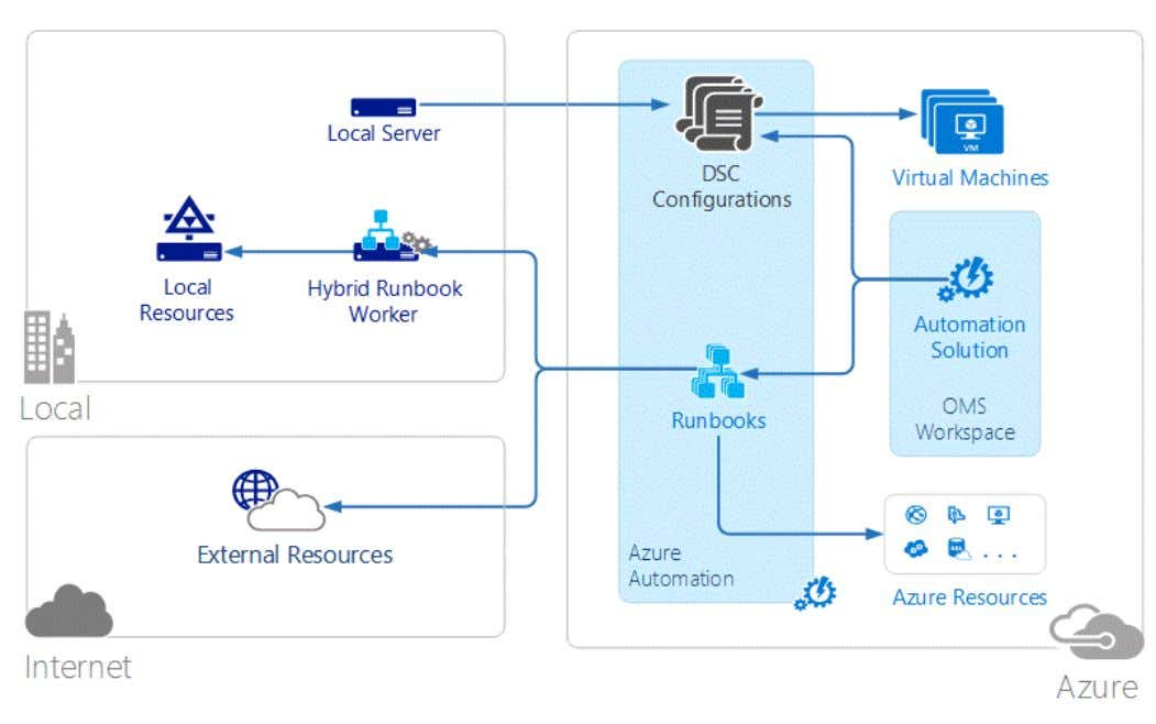4/9/2019 Azure advanced threat detection | Microsoft Docs You can create and manage DSC resources that