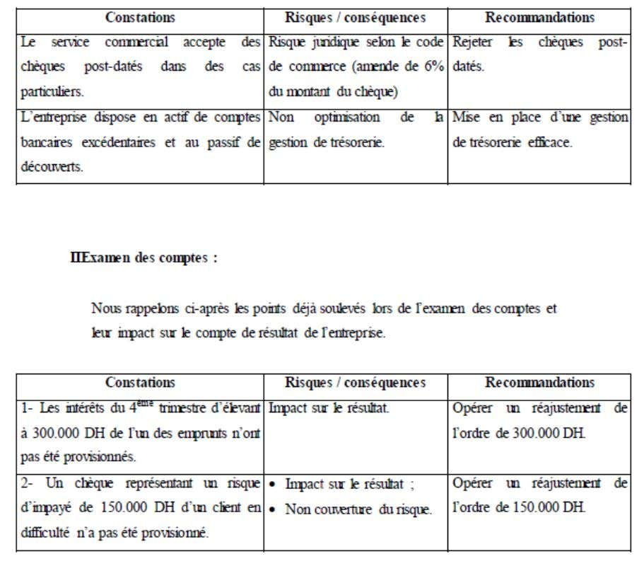 Ecole Nationale de Commerce et de Gestion-Kenitra Audit comptable et financier  Revue analytique 60