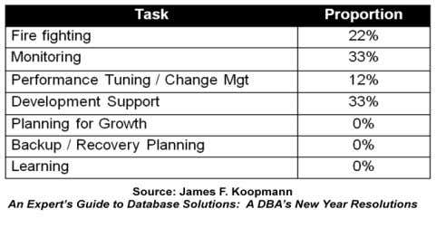the proportion of time typically spent by most Oracle DBAs: Does this look familiar to you?