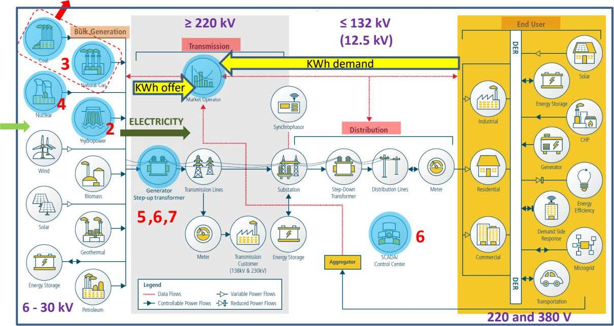 ≥ 220 kV ≤ 132 kV (12.5 kV) 3 KWh demand KWh offer 4 2
