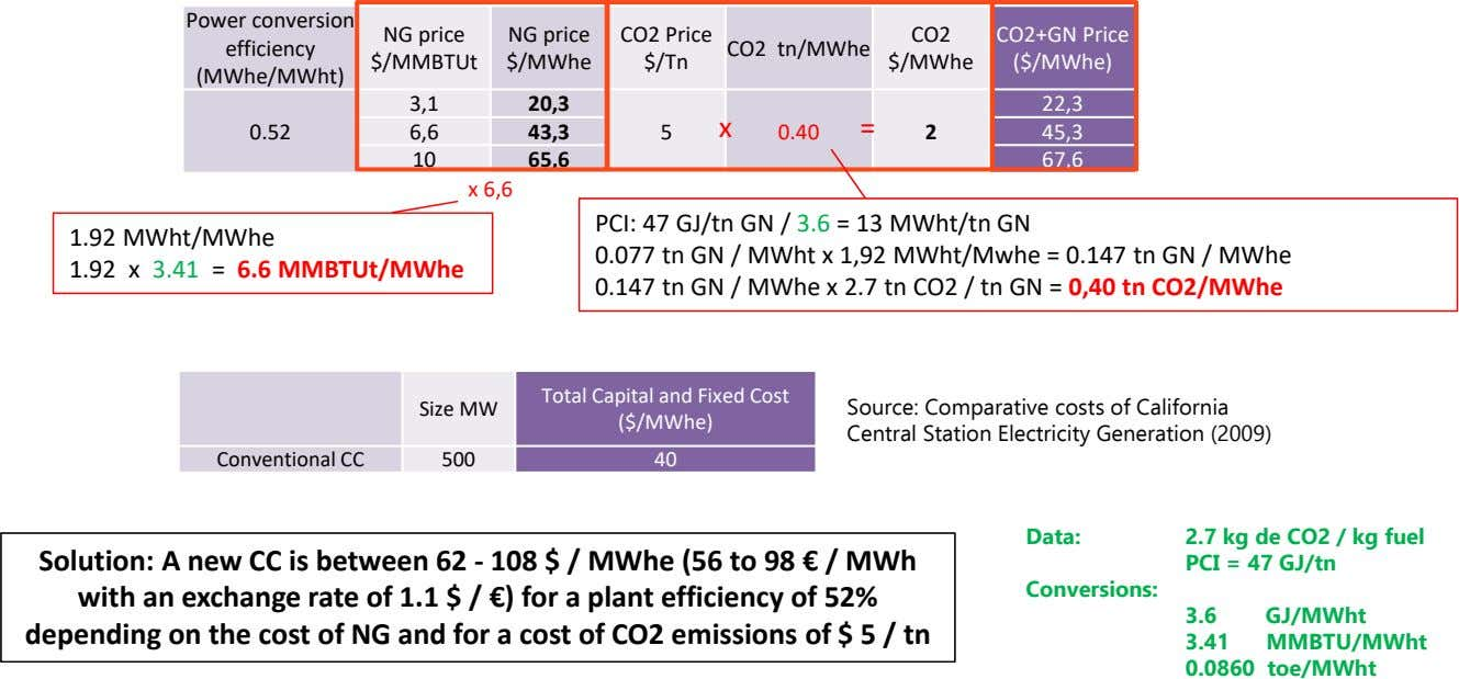Power conversion NG price NG price CO2 Price CO2 CO2+GN Price efficiency CO2 tn/MWhe $/MMBTUt