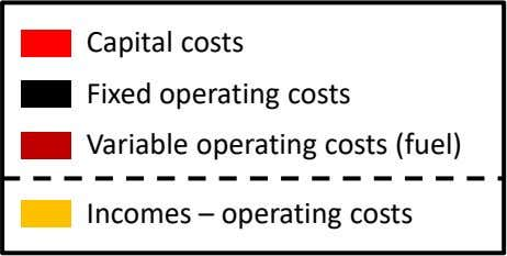 Capital costs Fixed operating costs Variable operating costs (fuel) Incomes – operating costs