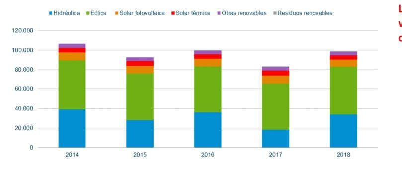 de la producción de energía renovable peninsular (GWh ) Last year more than 40% of the