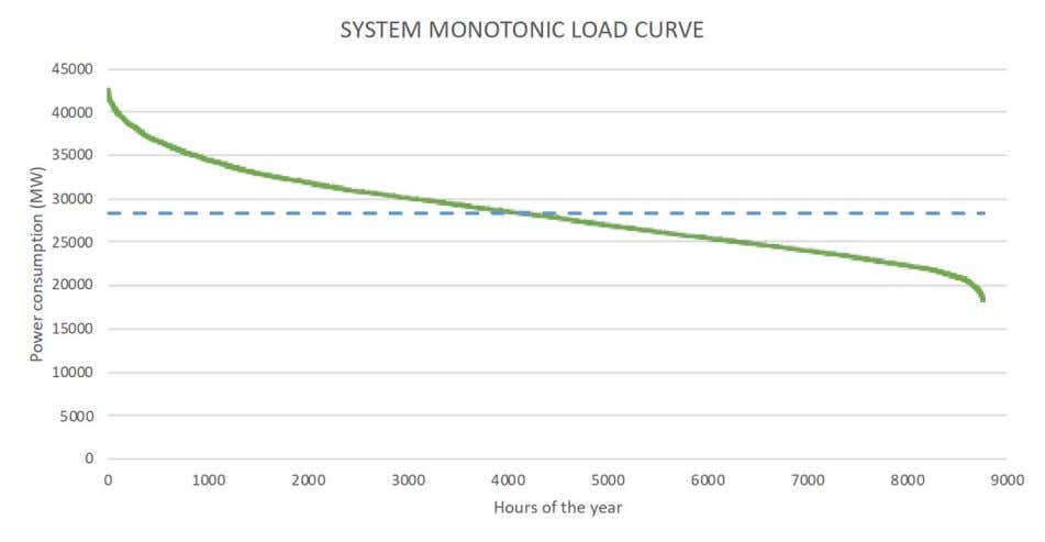 to power stations 6 – Monotonic Load Curve (2017) Teamwork 1 will update for 2018 