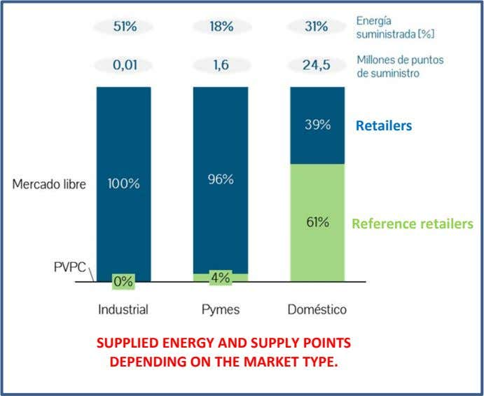 Retailers Reference retailers SUPPLIED ENERGY AND SUPPLY POINTS DEPENDING ON THE MARKET TYPE.