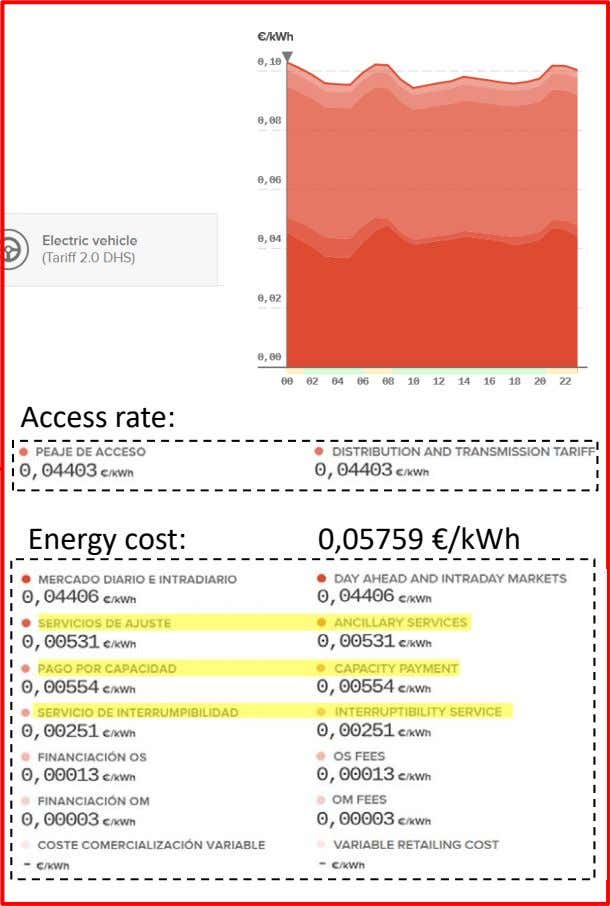 Access rate: Energy cost: 0,05759 €/kWh