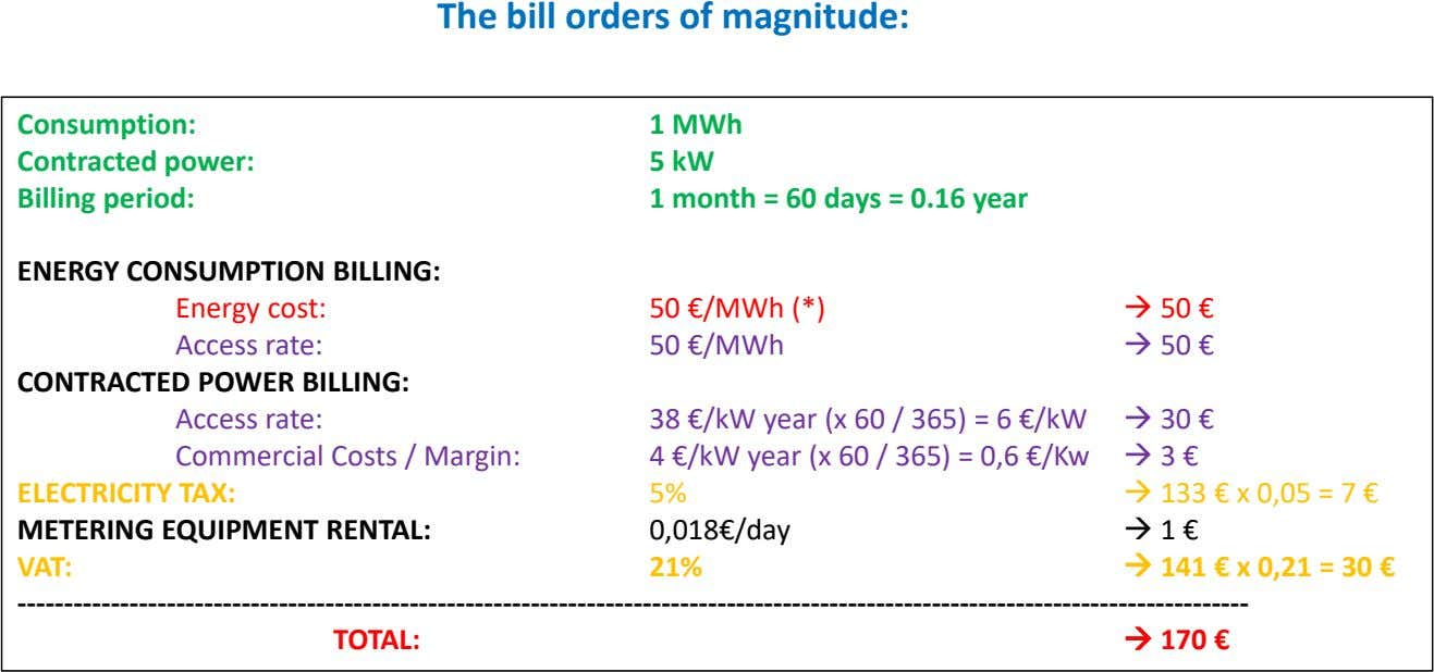 The bill orders of magnitude: Consumption: Contracted power: Billing period: 1 MWh 5 kW 1
