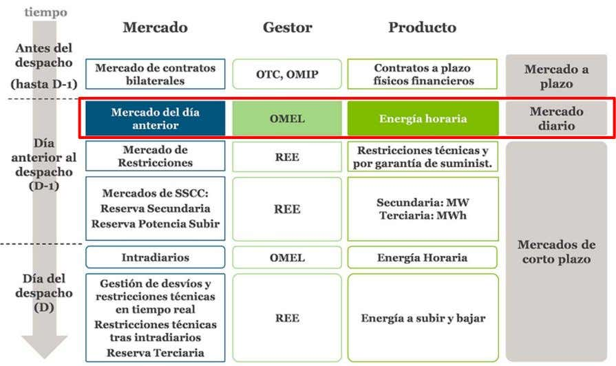 and demand exchange energy for different periods of time • RESTRICTIONS MARKET / MERCADO DE RESTRICCIONES: