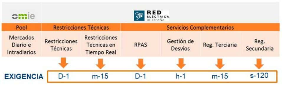 reserve, replacement reserve and voltage suppor t . 2. CAPACITY PAYMENTS / PAGOS POR CAPACIDAD: Regulated