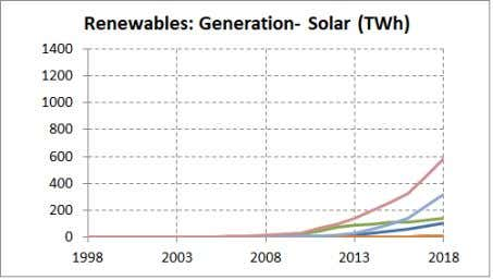 RENEWABLES (EXCEPT HYDRO) have grown exponentially 14x up to 2480 TWh (driven mainly by Europe,
