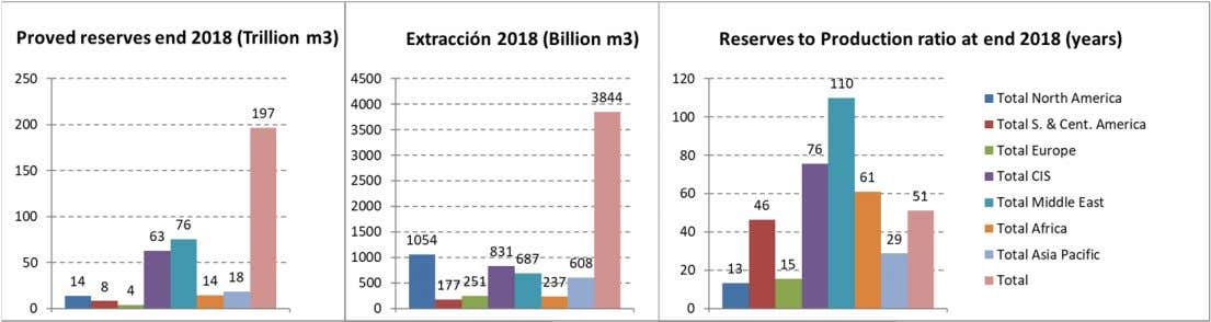 Combined Cycle are a reference for the p rice of electricity 2018: • Both global consumption