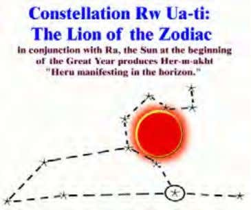 faces due east at the beginning of the Great year and faces the Constellation Leo as