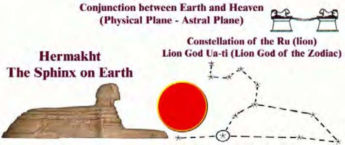 from the earth plane and towards the Transcendental Spirit. Figure 9: Below- The Ancient Egyptian zodiacal