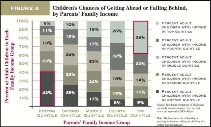 dependent on one's parents' economic position. 2 9 Another analysis found that this occurs more at