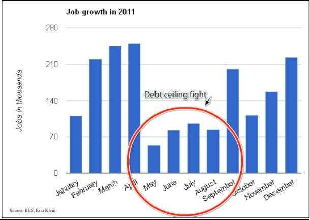 was resolved, more than 200,000 jobs were added. 4 5 The senseless across-the-board cuts of the