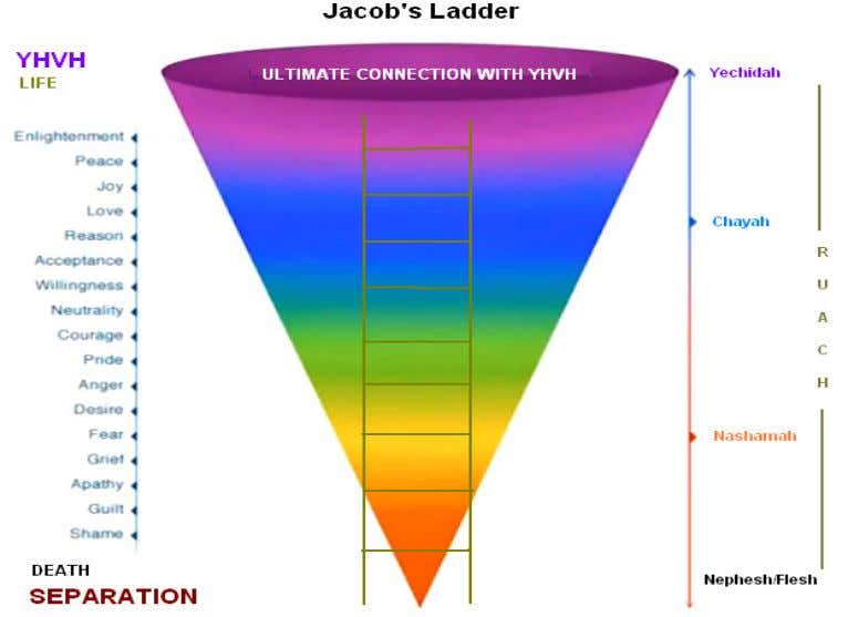"We have already discussed Jacob's Ladder and your ""state of life"" that influences your ability"