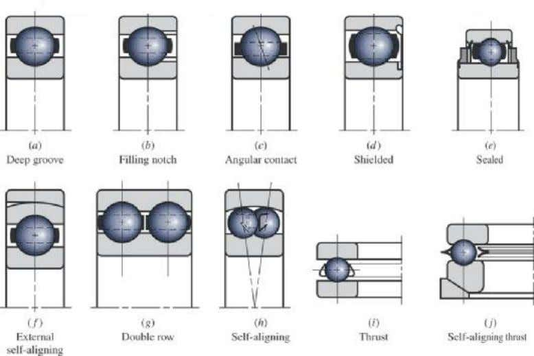 shows some of the various types of standardized by bearings. For more information about these types
