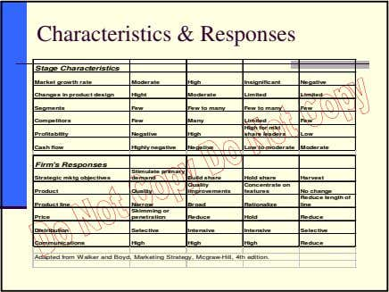Characteristics & Responses Stage Characteristics Market growth rate Moderate High Insignificant Negative