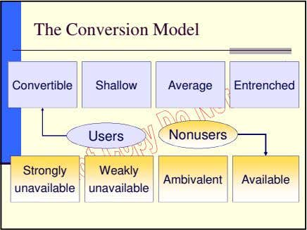 The Conversion Model Convertible Shallow Average Entrenched Users Nonusers Strongly Weakly Ambivalent Available