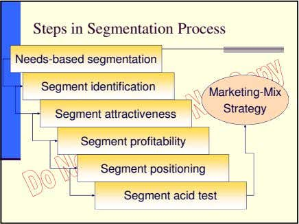 Steps in Segmentation Process Needs-based segmentation Segment identification Marketing-Mix Strategy Segment