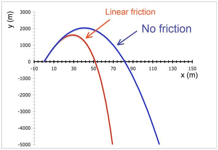 Linear friction No friction x (m) y (m)