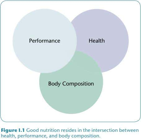 Performance Health Body Composition Figure I.1 Good nutrition resides in the intersection between health, performance,