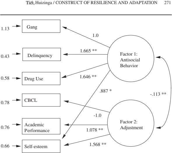 Tiêt, Huizinga / CONSTRUCT OF RESILIENCE AND ADAPTATION 271 Gang 1.13 1.0 1.665 ** Factor